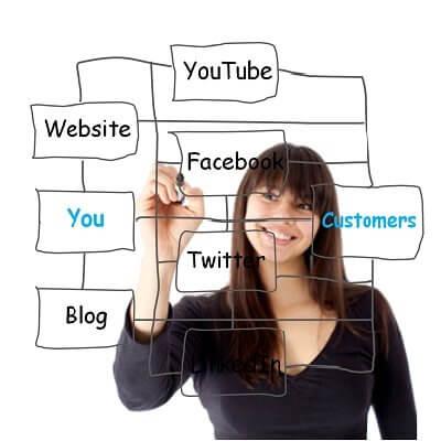 Grow your small business through social media marketing